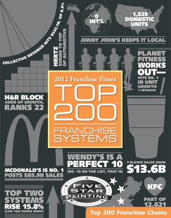 Top 200 Franchise Systems