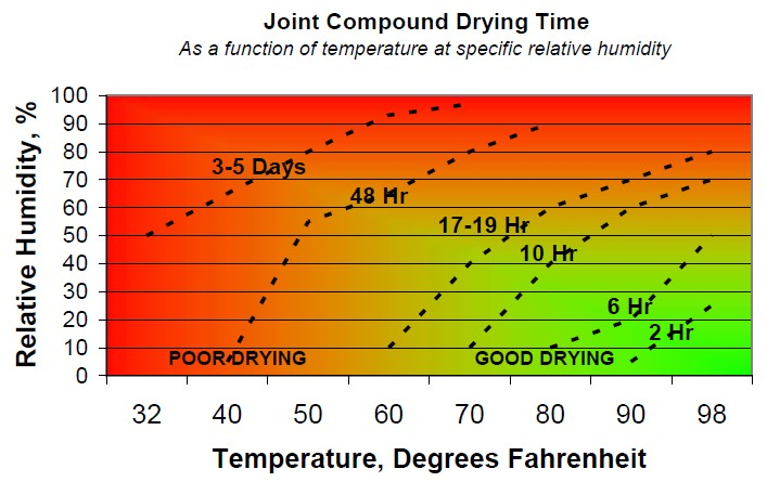 Screenshot of Joint Compound Drying Time data