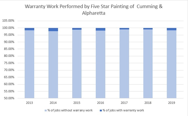 Warranty Work Performed by Five Star Painting of Cumming and Alpharetta