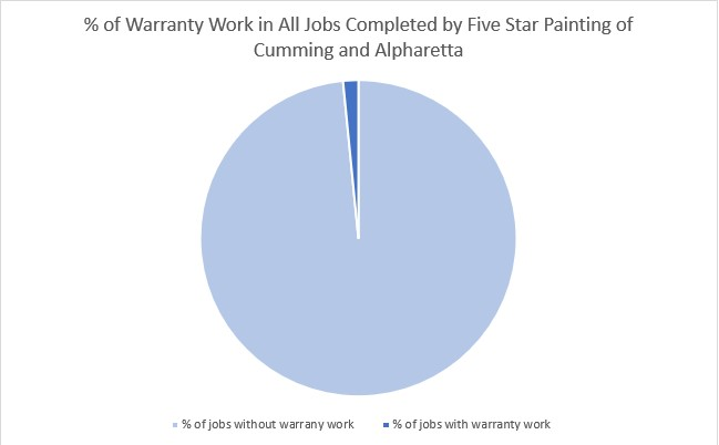 % of warranty work in all jobs completed by Five Star Painting of Cumming and Alpharetta
